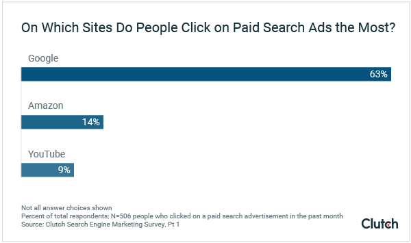On Which Sites Do People Click on Paid Search Ads the Most